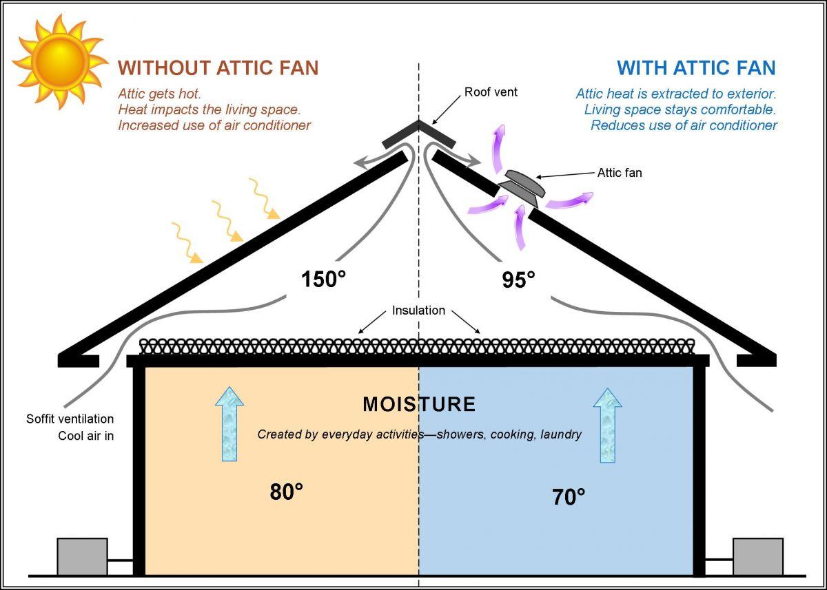 Attic Fans Delcor Hvac Heat Ac Plumbing Repair Greenville Nc