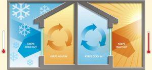 How Energy Efficient Windows Save You Money $$$